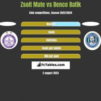Zsolt Mate vs Bence Batik h2h player stats