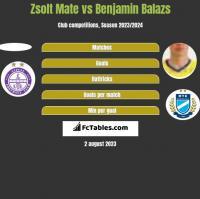 Zsolt Mate vs Benjamin Balazs h2h player stats