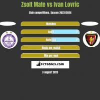 Zsolt Mate vs Ivan Lovric h2h player stats