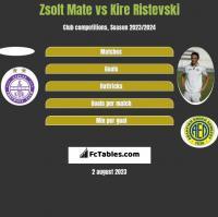Zsolt Mate vs Kire Ristevski h2h player stats