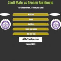 Zsolt Mate vs Dzenan Burekovic h2h player stats