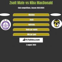 Zsolt Mate vs Niba MacDonald h2h player stats