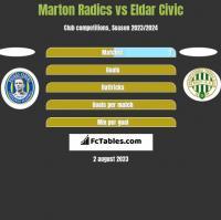 Marton Radics vs Eldar Civic h2h player stats