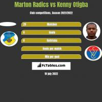 Marton Radics vs Kenny Otigba h2h player stats