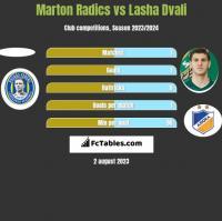 Marton Radics vs Lasha Dvali h2h player stats
