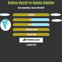 Andras Huszti vs Kamen Hadziev h2h player stats
