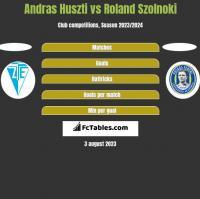 Andras Huszti vs Roland Szolnoki h2h player stats