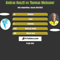 Andras Huszti vs Thomas Meissner h2h player stats