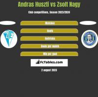 Andras Huszti vs Zsolt Nagy h2h player stats