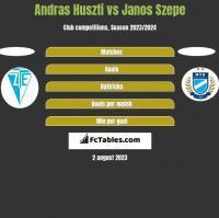 Andras Huszti vs Janos Szepe h2h player stats