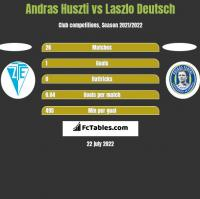 Andras Huszti vs Laszlo Deutsch h2h player stats