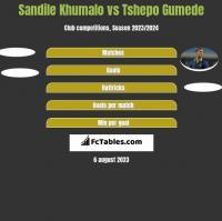Sandile Khumalo vs Tshepo Gumede h2h player stats