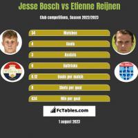 Jesse Bosch vs Etienne Reijnen h2h player stats