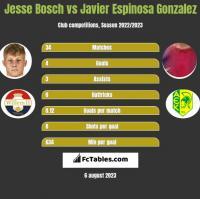 Jesse Bosch vs Javier Espinosa Gonzalez h2h player stats