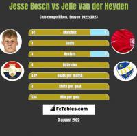 Jesse Bosch vs Jelle van der Heyden h2h player stats