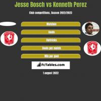 Jesse Bosch vs Kenneth Perez h2h player stats