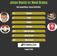 Jesse Bosch vs Wout Brama h2h player stats