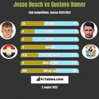 Jesse Bosch vs Gustavo Hamer h2h player stats