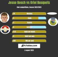 Jesse Bosch vs Oriol Busquets h2h player stats