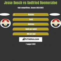 Jesse Bosch vs Godfried Roemeratoe h2h player stats