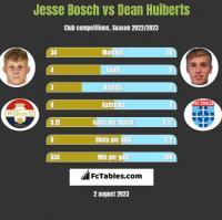 Jesse Bosch vs Dean Huiberts h2h player stats