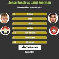 Jesse Bosch vs Jarni Koorman h2h player stats