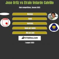 Jose Ortiz vs Efrain Velarde Calvillo h2h player stats