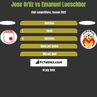 Jose Ortiz vs Emanuel Loeschbor h2h player stats