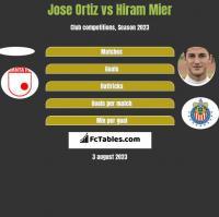Jose Ortiz vs Hiram Mier h2h player stats