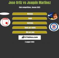 Jose Ortiz vs Joaquin Martinez h2h player stats