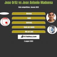Jose Ortiz vs Jose Antonio Maduena h2h player stats