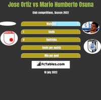 Jose Ortiz vs Mario Humberto Osuna h2h player stats
