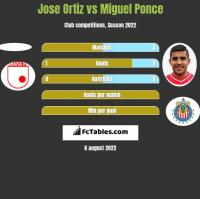 Jose Ortiz vs Miguel Ponce h2h player stats