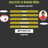 Jose Ortiz vs Rodrigo Millar h2h player stats