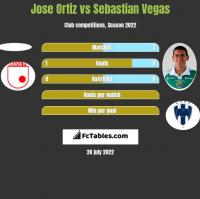 Jose Ortiz vs Sebastian Vegas h2h player stats