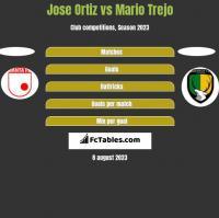 Jose Ortiz vs Mario Trejo h2h player stats