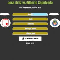 Jose Ortiz vs Gilberto Sepulveda h2h player stats