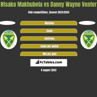 Ntsako Makhubela vs Danny Wayne Venter h2h player stats