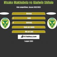 Ntsako Makhubela vs Gladwin Shitolo h2h player stats