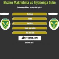 Ntsako Makhubela vs Siyabonga Dube h2h player stats