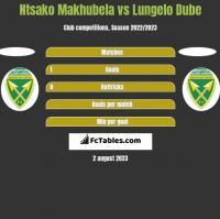 Ntsako Makhubela vs Lungelo Dube h2h player stats
