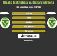 Ntsako Makhubela vs Richard Matloga h2h player stats