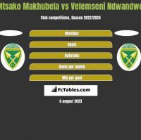 Ntsako Makhubela vs Velemseni Ndwandwe h2h player stats