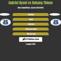 Gabriel Nyoni vs Bokang Thlone h2h player stats