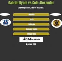 Gabriel Nyoni vs Cole Alexander h2h player stats