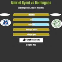 Gabriel Nyoni vs Domingues h2h player stats