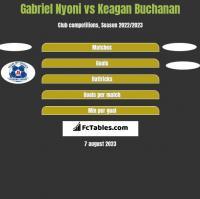Gabriel Nyoni vs Keagan Buchanan h2h player stats