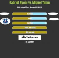 Gabriel Nyoni vs Miguel Timm h2h player stats