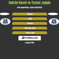 Gabriel Nyoni vs Yyssuf Jappie h2h player stats