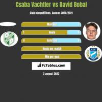 Csaba Vachtler vs David Bobal h2h player stats